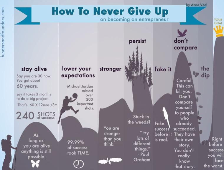 La gloria più grande non sta nel non cadere mai
